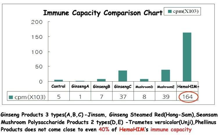 atomy-hemohim-plus-immune-capacity-comparison-chart