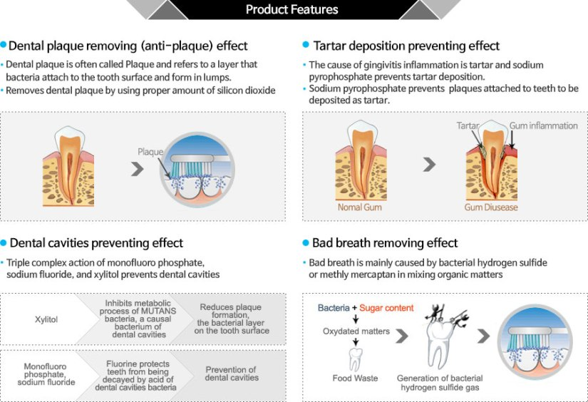 Dental plaque removing effect